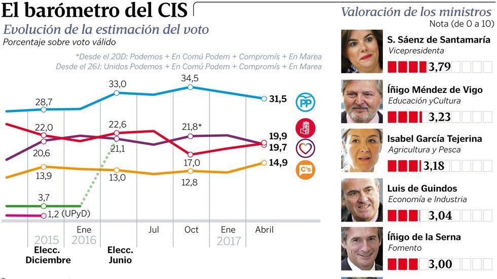 El barómetro del CIS